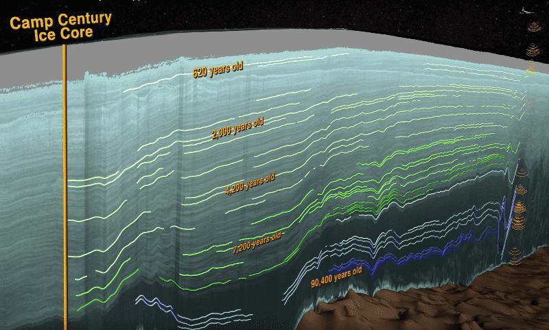 исследование ледников новый метод