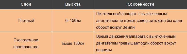Классификация атмосферы по влиянию на летательные аппараты