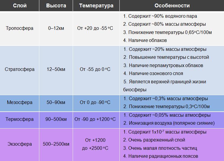Классификация атмосферы по температуре воздуха