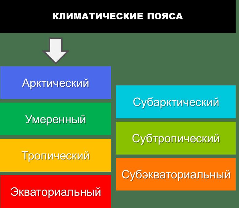 Классификация климатов Алисова