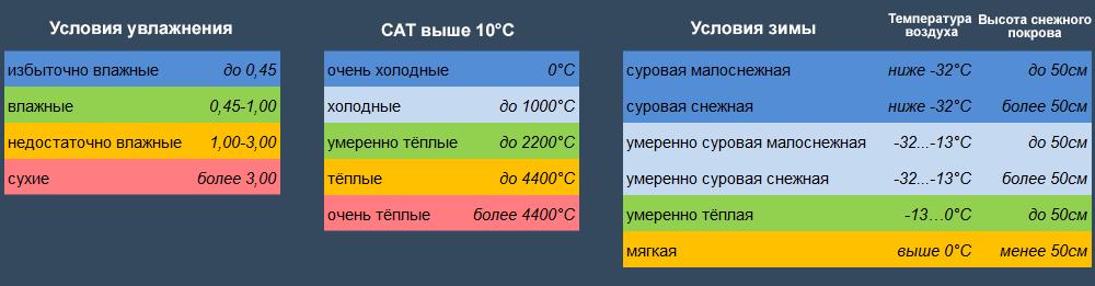 Классификация климатов Будыко-Григорьева