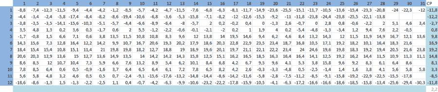 Пример расчёта климатических нормы