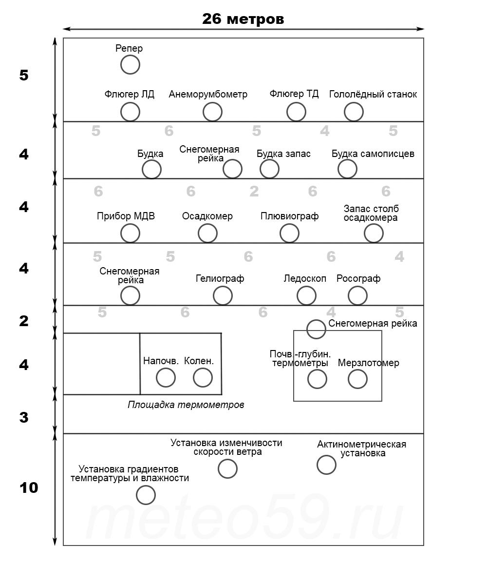 Метеорологическая площадка схема
